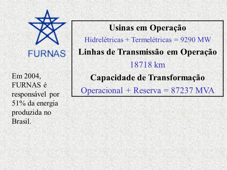 Linhas de Transmissão em Operação Capacidade de Transformação