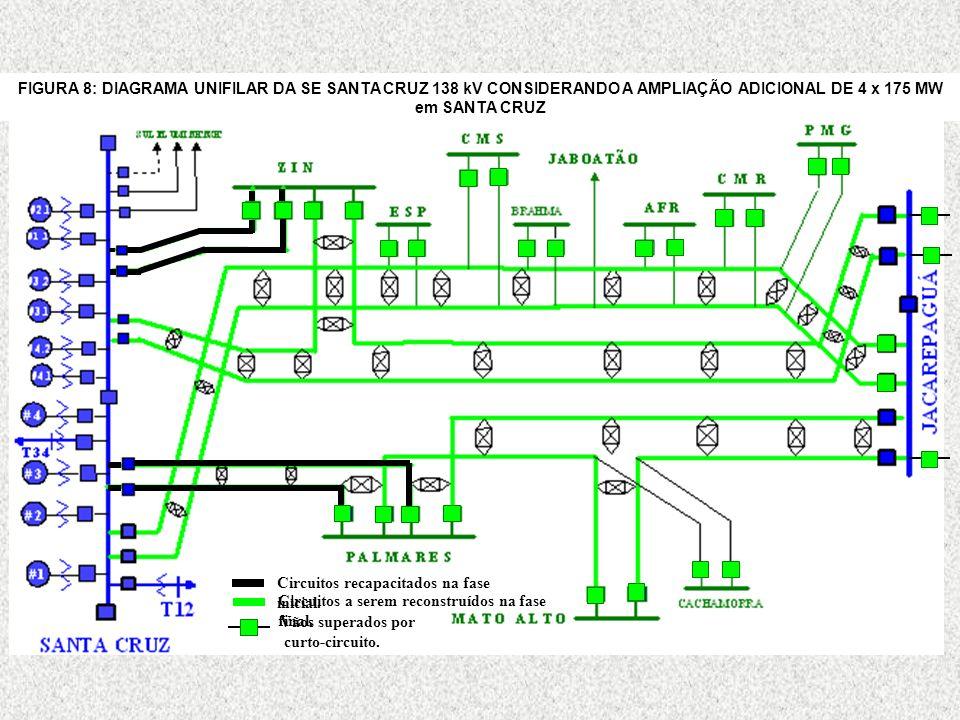Circuitos recapacitados na fase inicial.