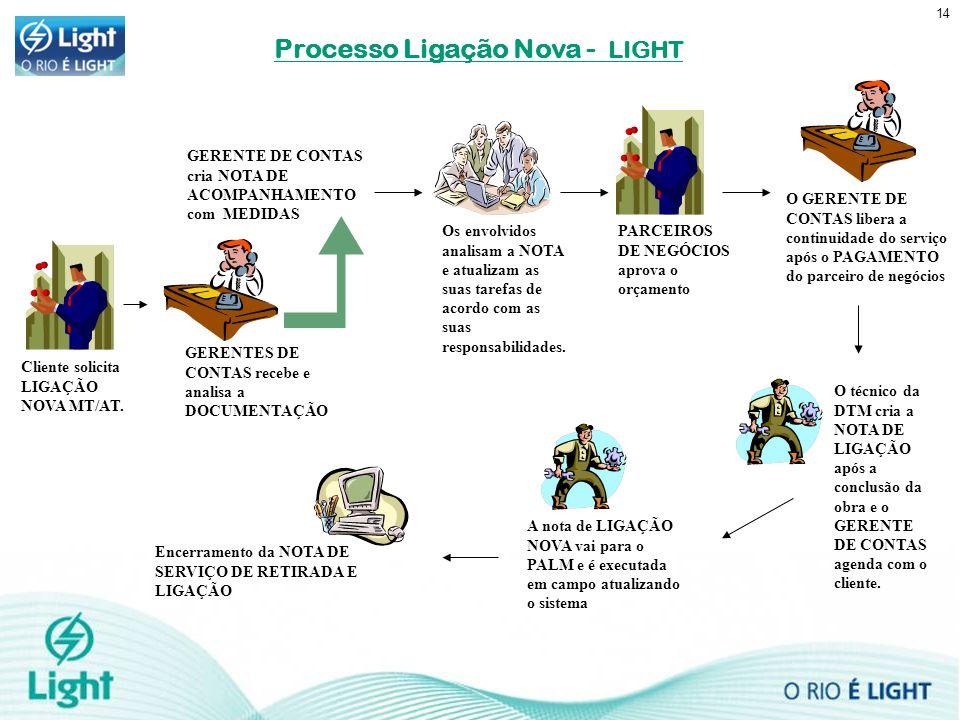 Processo Ligação Nova - LIGHT