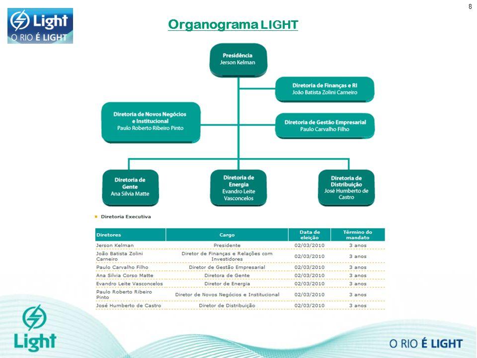 Organograma LIGHT