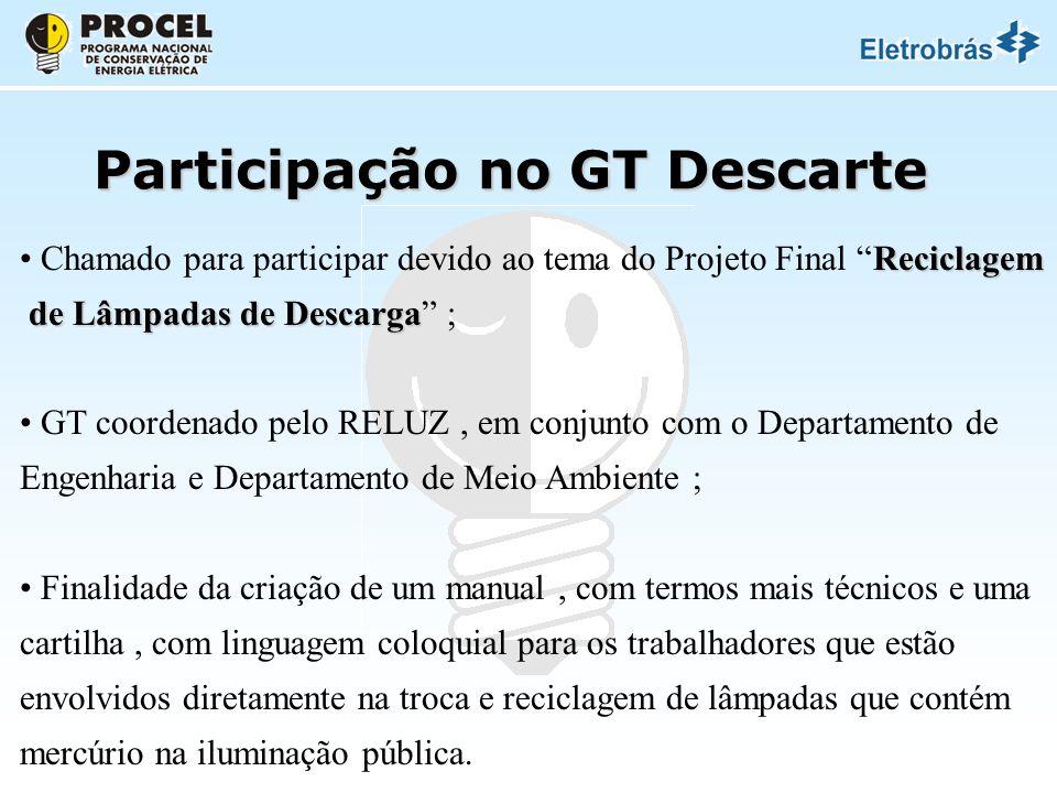 Participação no GT Descarte