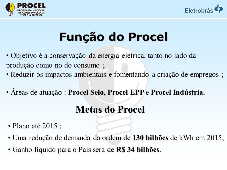 Função do Procel Metas do Procel