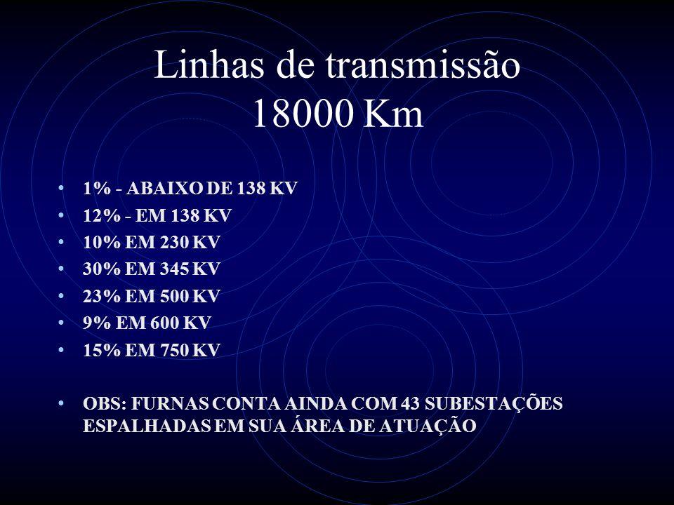 Linhas de transmissão 18000 Km