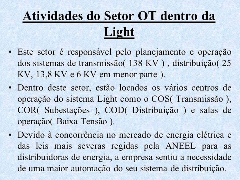 Atividades do Setor OT dentro da Light
