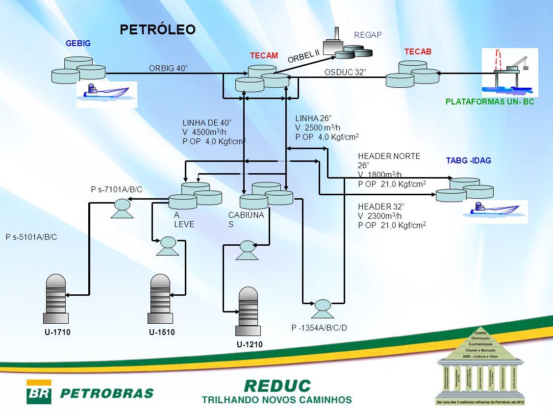 PETRÓLEO PLATAFORMAS UN- BC TECAB TABG -IDAG GEBIG TECAM U-1210 U-1510