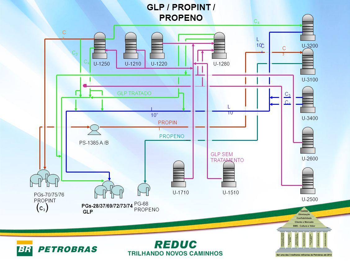 (C3) GLP / PROPINT / PROPENO U-2600 U-1250 U-1510 U-3400 U-2500 U-3200