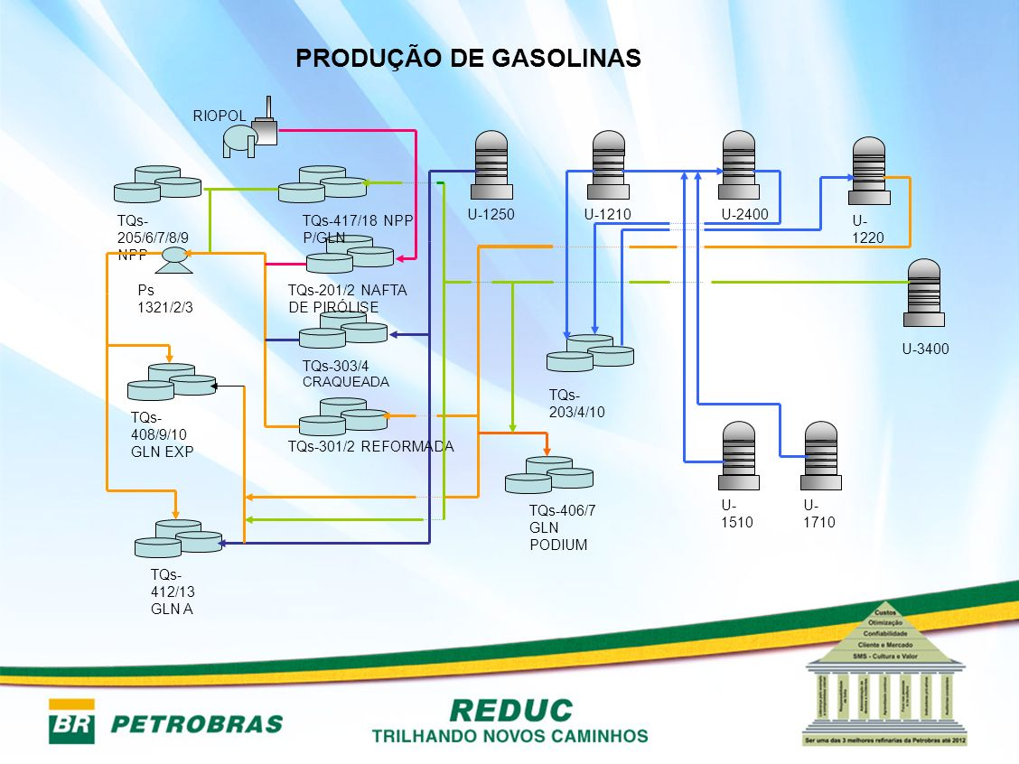 PRODUÇÃO DE GASOLINAS TQs-412/13 GLN A TQs-205/6/7/8/9 NPP Ps 1321/2/3