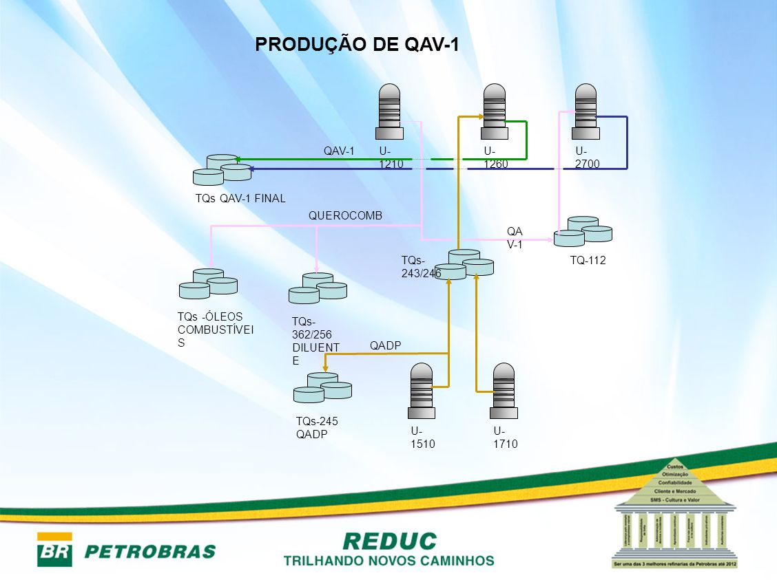 PRODUÇÃO DE QAV-1 TQs -ÓLEOS COMBUSTÍVEIS U-1210 U-1260 U-2700 U-1510