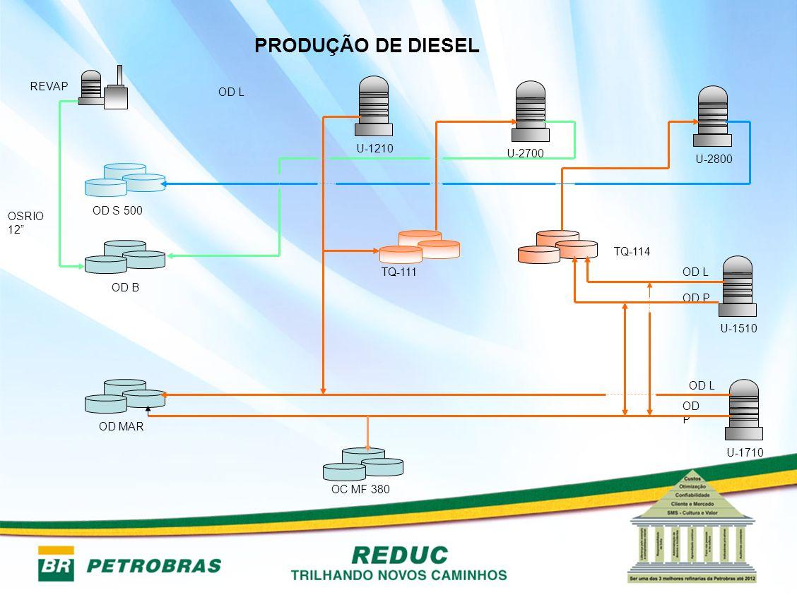 PRODUÇÃO DE DIESEL REVAP OD L U-1210 U-2700 U-2800 OD S 500 OSRIO 12