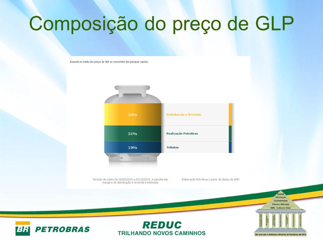 Composição do preço de GLP