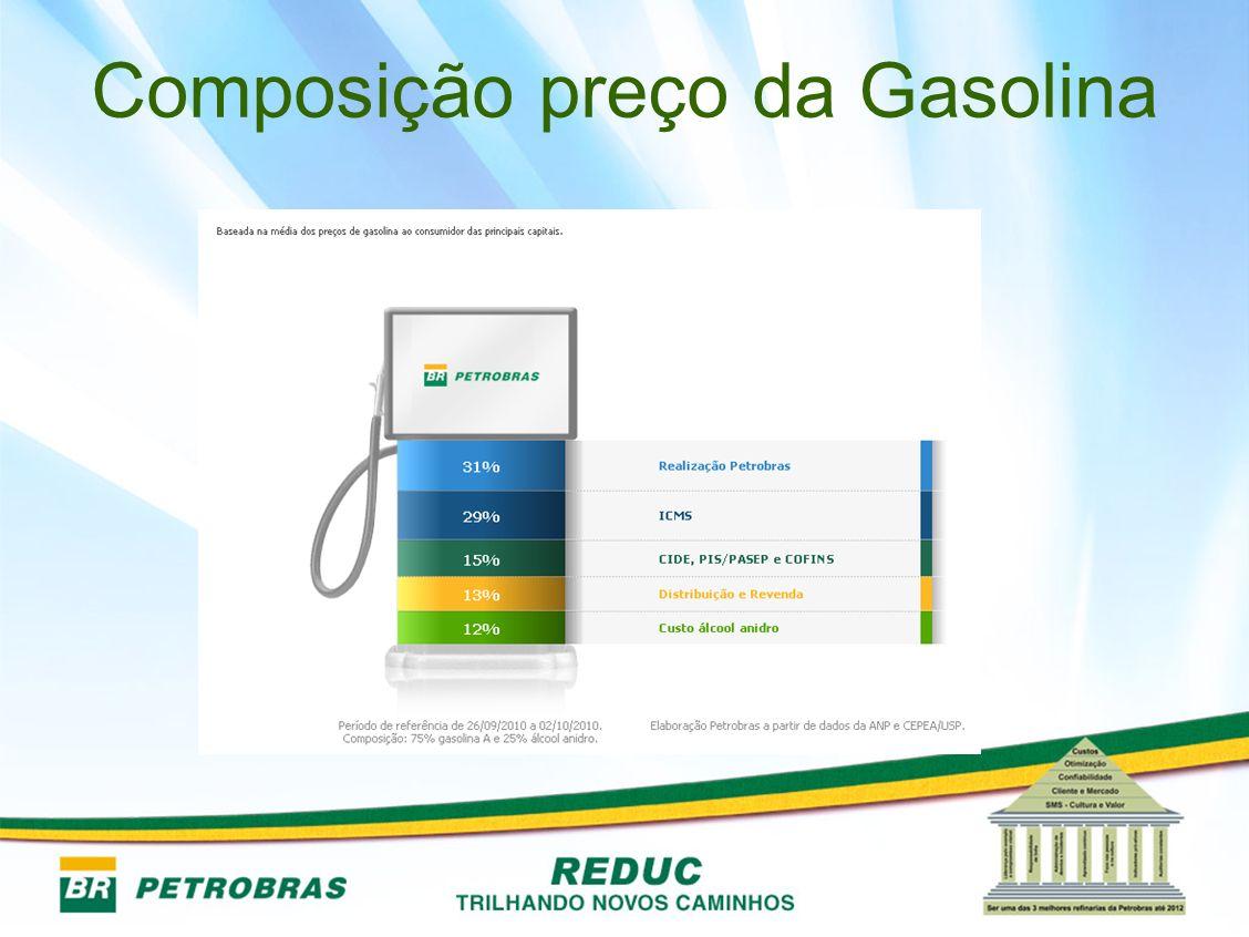 Composição preço da Gasolina