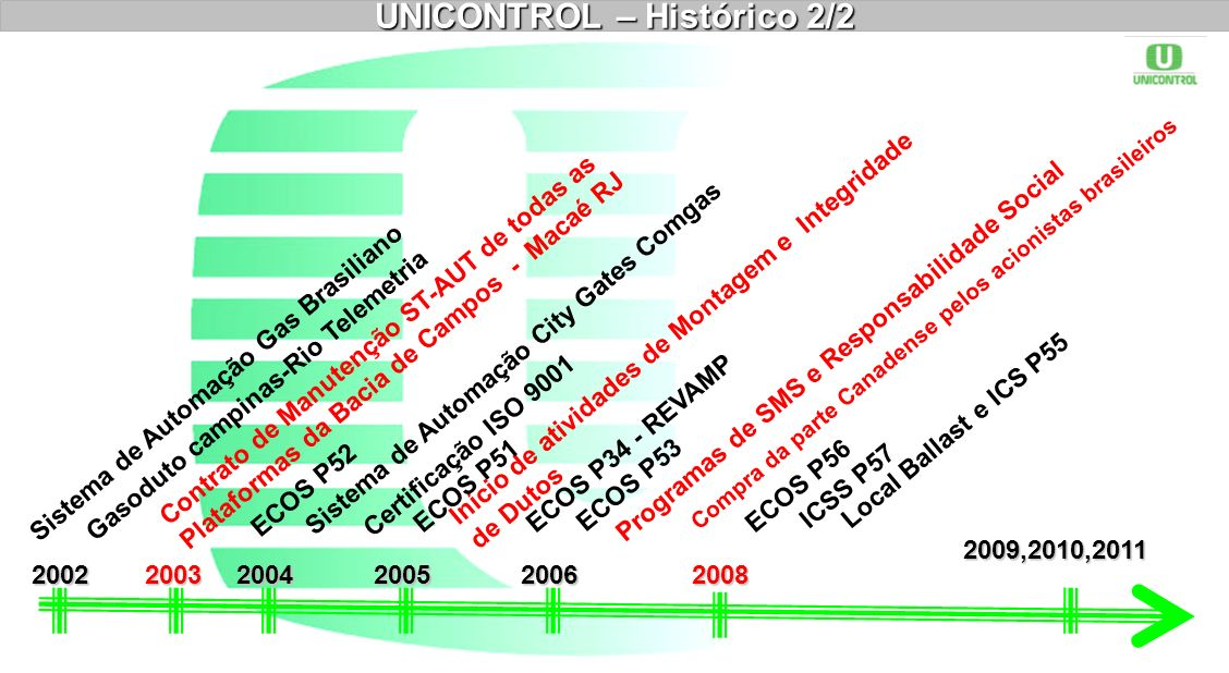 UNICONTROL – Histórico 2/2
