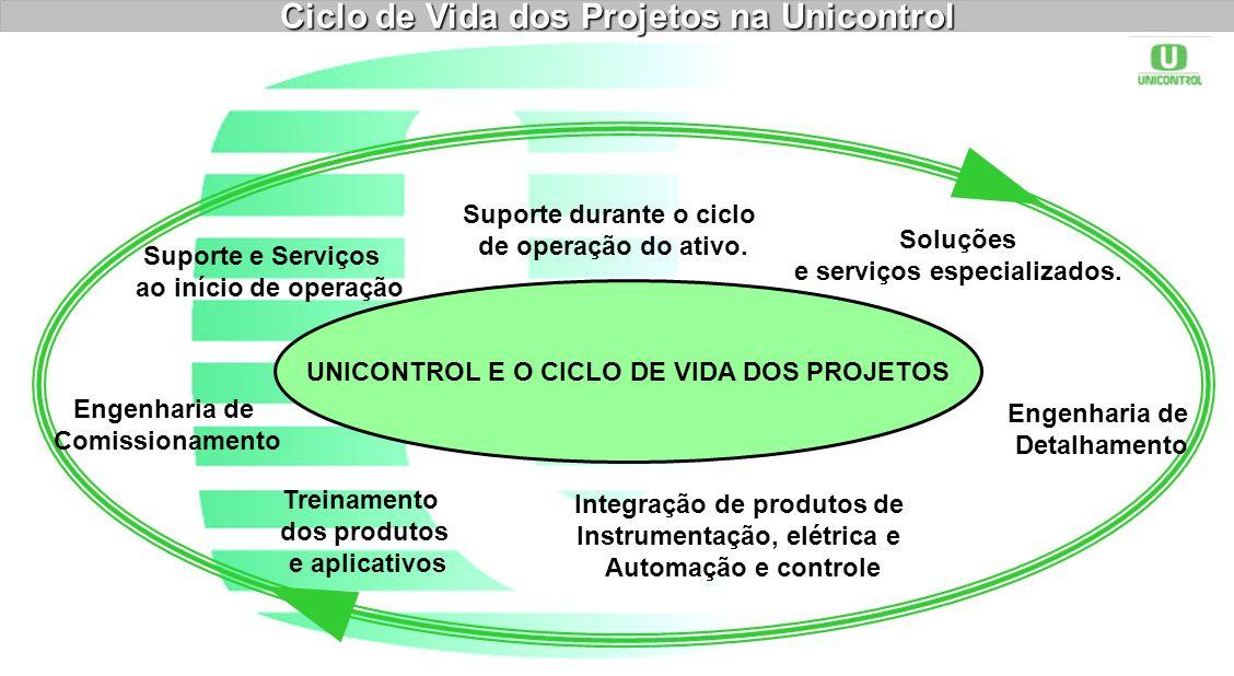 Ciclo de Vida dos Projetos na Unicontrol