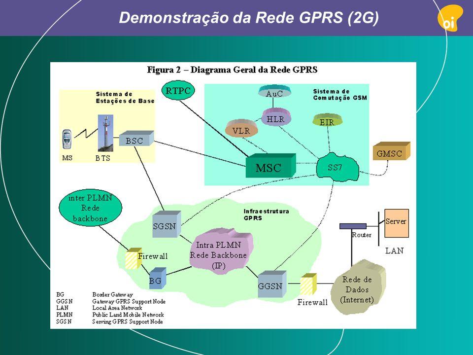 Demonstração da Rede GPRS (2G)