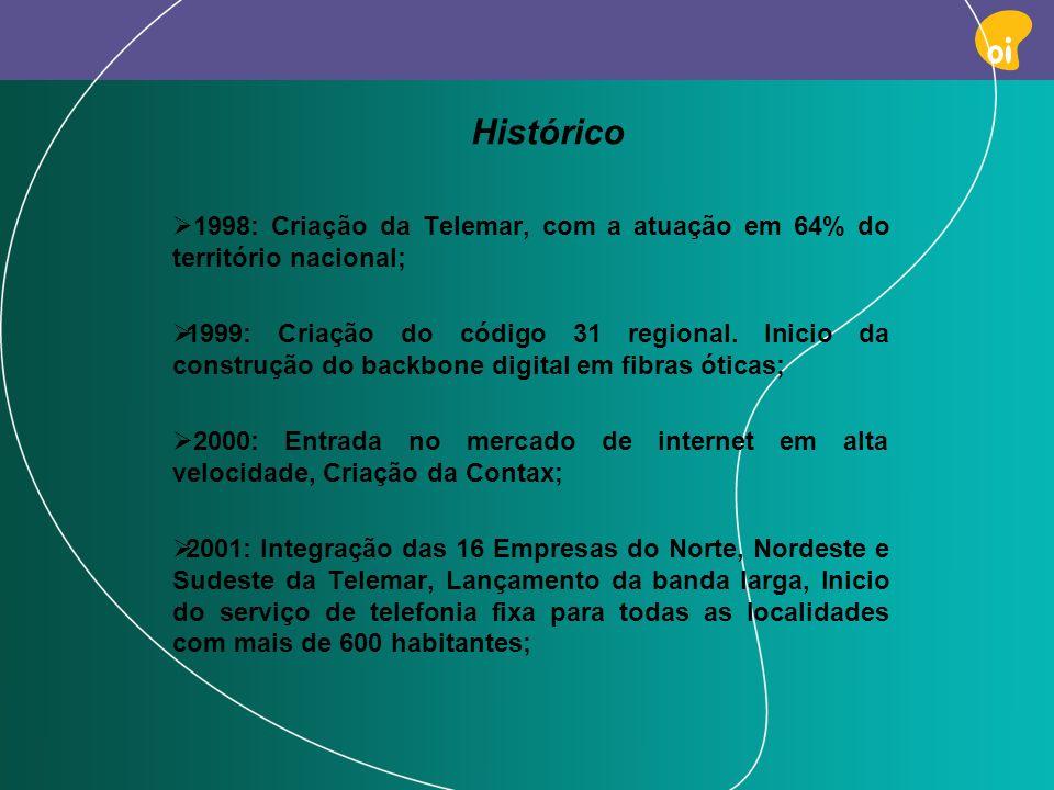 Histórico 1998: Criação da Telemar, com a atuação em 64% do território nacional;