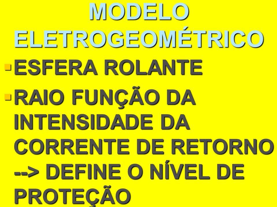 MODELO ELETROGEOMÉTRICO