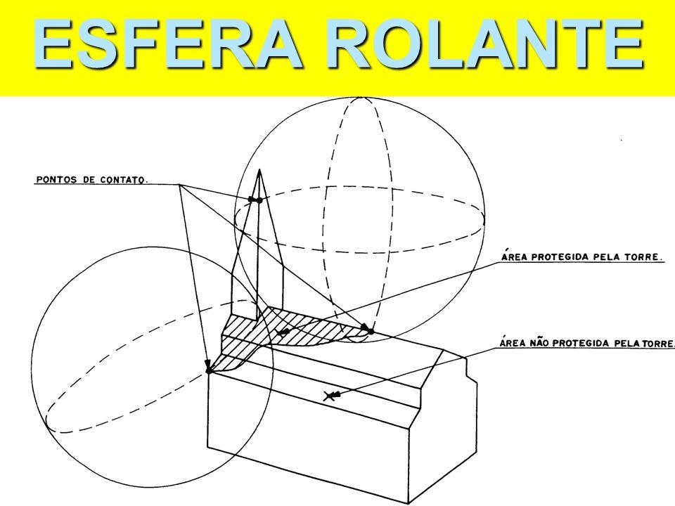 ESFERA ROLANTE