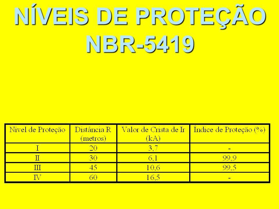 NÍVEIS DE PROTEÇÃO NBR-5419