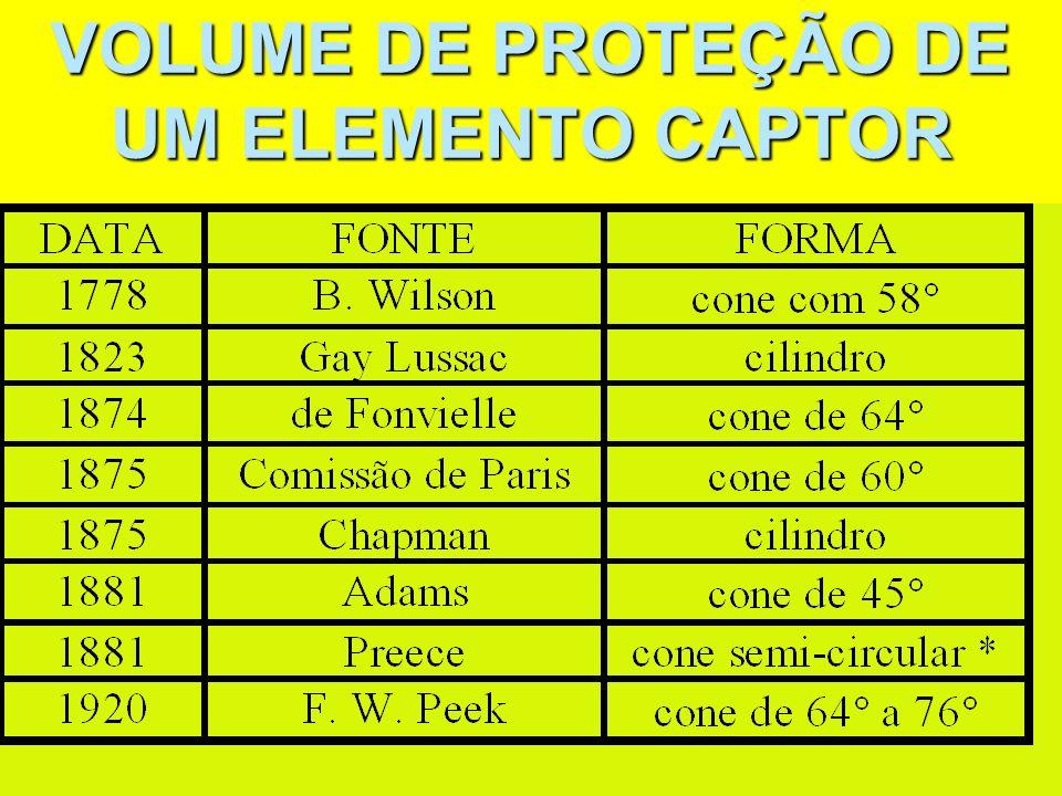 VOLUME DE PROTEÇÃO DE UM ELEMENTO CAPTOR
