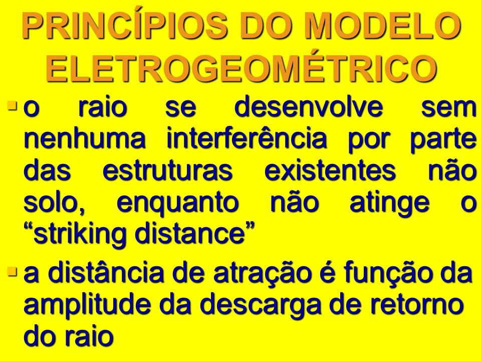 PRINCÍPIOS DO MODELO ELETROGEOMÉTRICO