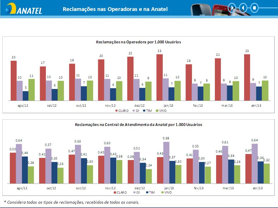 Reclamações nas Operadoras e na Anatel