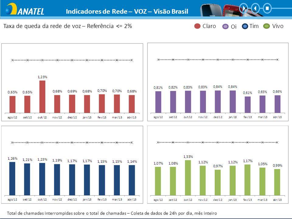 Indicadores de Rede – VOZ – Visão Brasil