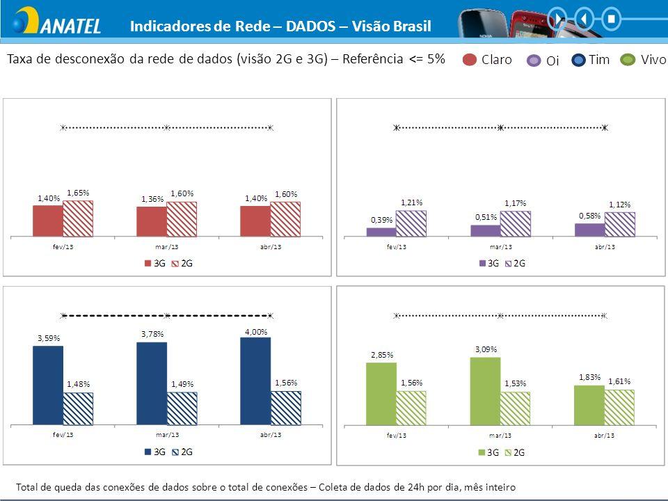 Indicadores de Rede – DADOS – Visão Brasil
