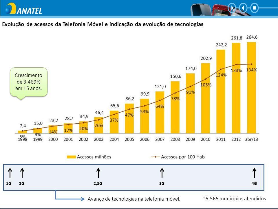 Evolução de acessos da Telefonia Móvel e indicação da evolução de tecnologias