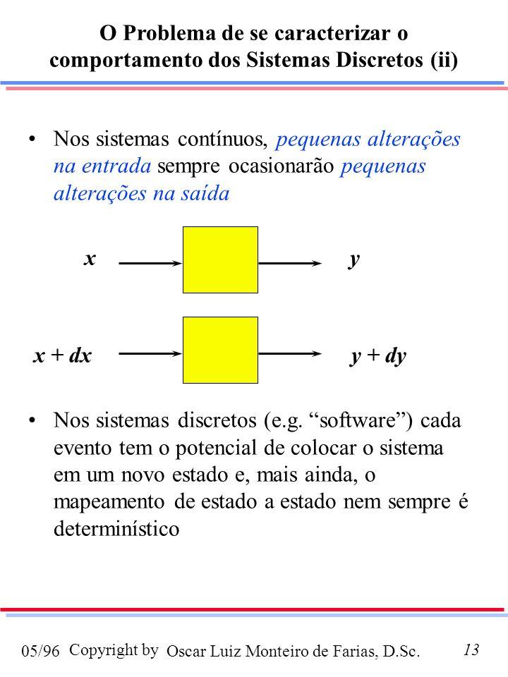O Problema de se caracterizar o comportamento dos Sistemas Discretos (ii)