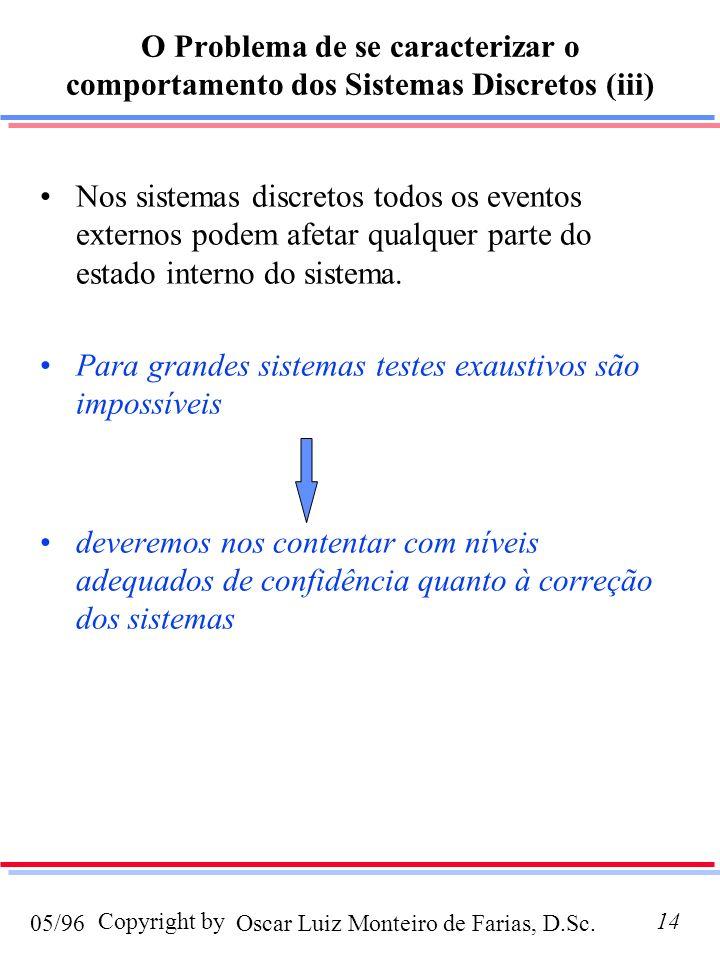O Problema de se caracterizar o comportamento dos Sistemas Discretos (iii)