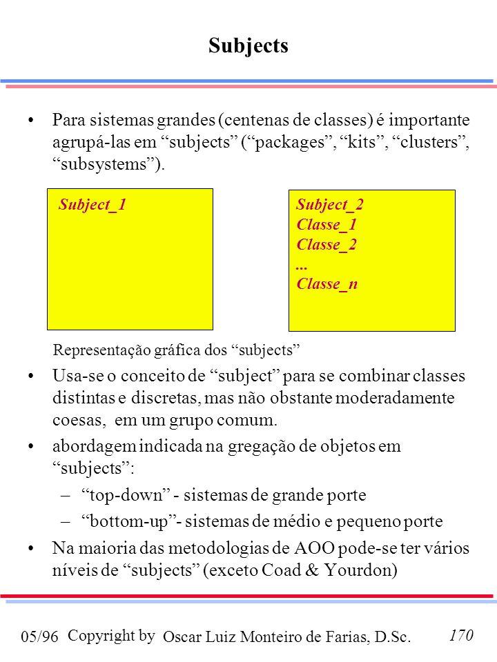 Representação gráfica dos subjects
