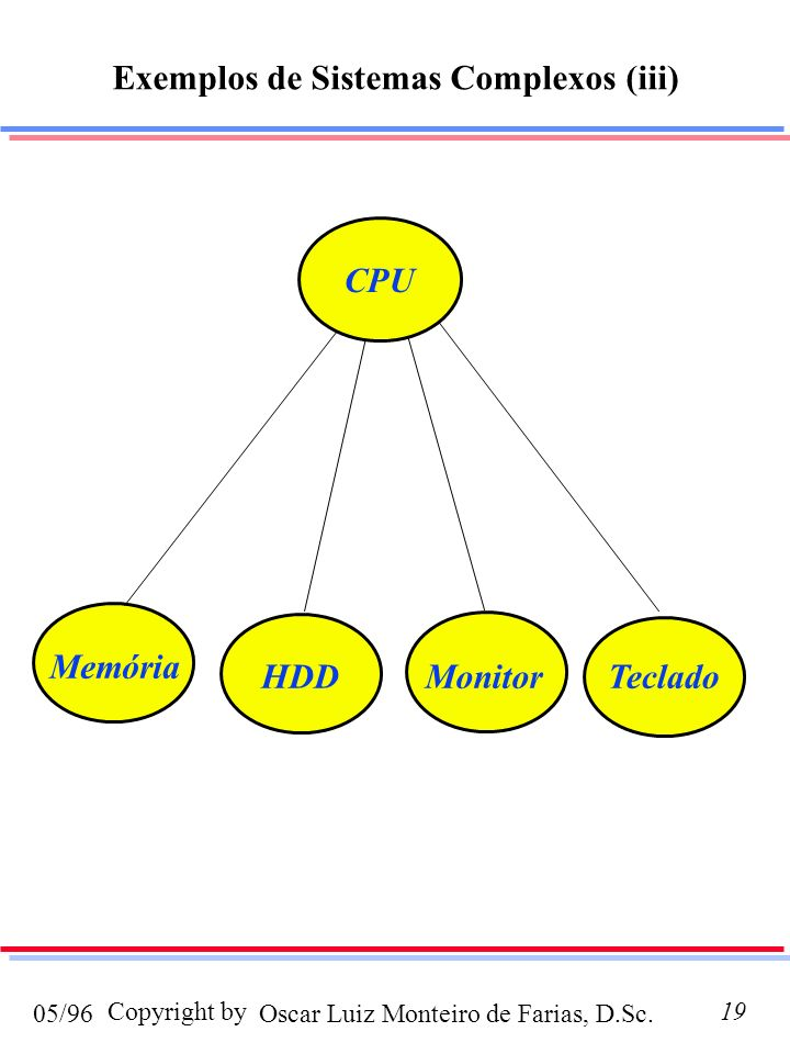 Exemplos de Sistemas Complexos (iii)