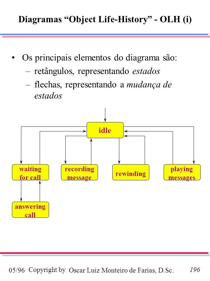 Diagramas Object Life-History - OLH (i)