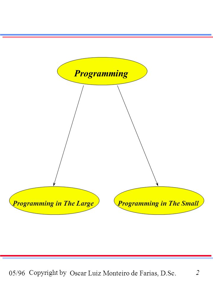 Programming in The Large Programming in The Small