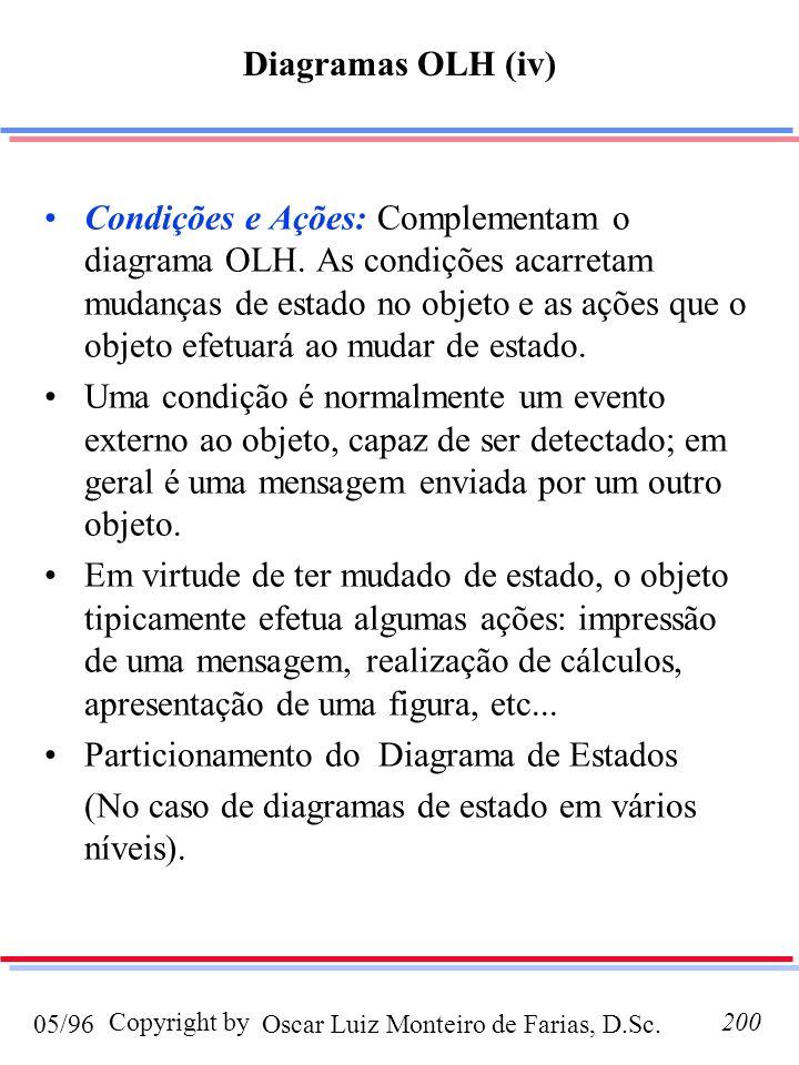 Diagramas OLH (iv)