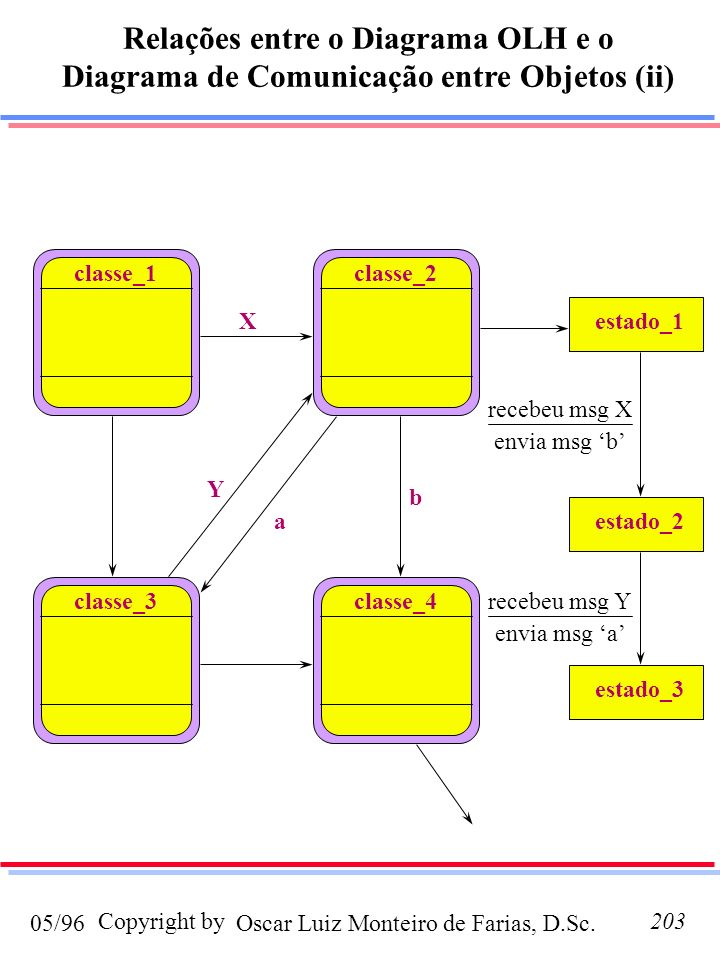 Relações entre o Diagrama OLH e o Diagrama de Comunicação entre Objetos (ii)