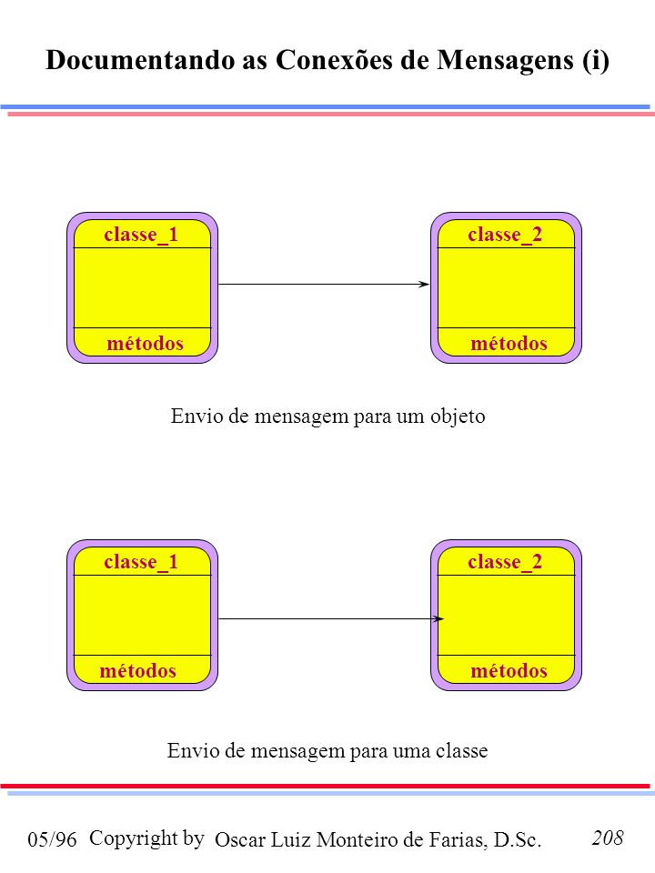 Documentando as Conexões de Mensagens (i)
