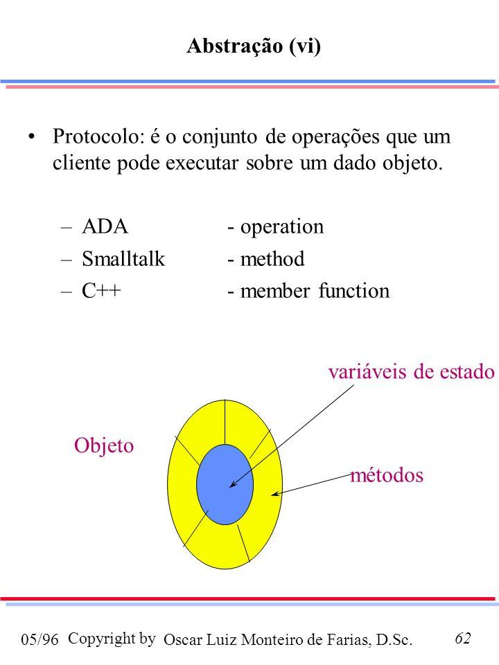 Abstração (vi) Protocolo: é o conjunto de operações que um cliente pode executar sobre um dado objeto.