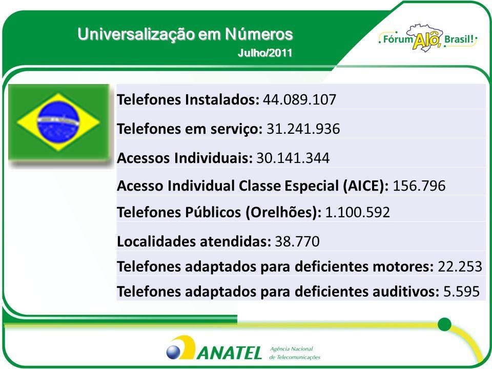 Universalização em Números Telefones Instalados: 44.089.107