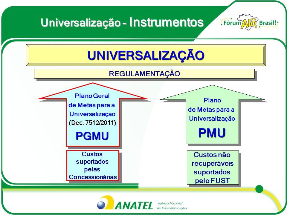 UNIVERSALIZAÇÃO PMU Universalização – Instrumentos PGMU REGULAMENTAÇÃO