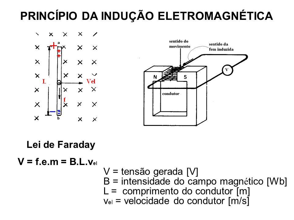 PRINCÍPIO DA INDUÇÃO ELETROMAGNÉTICA
