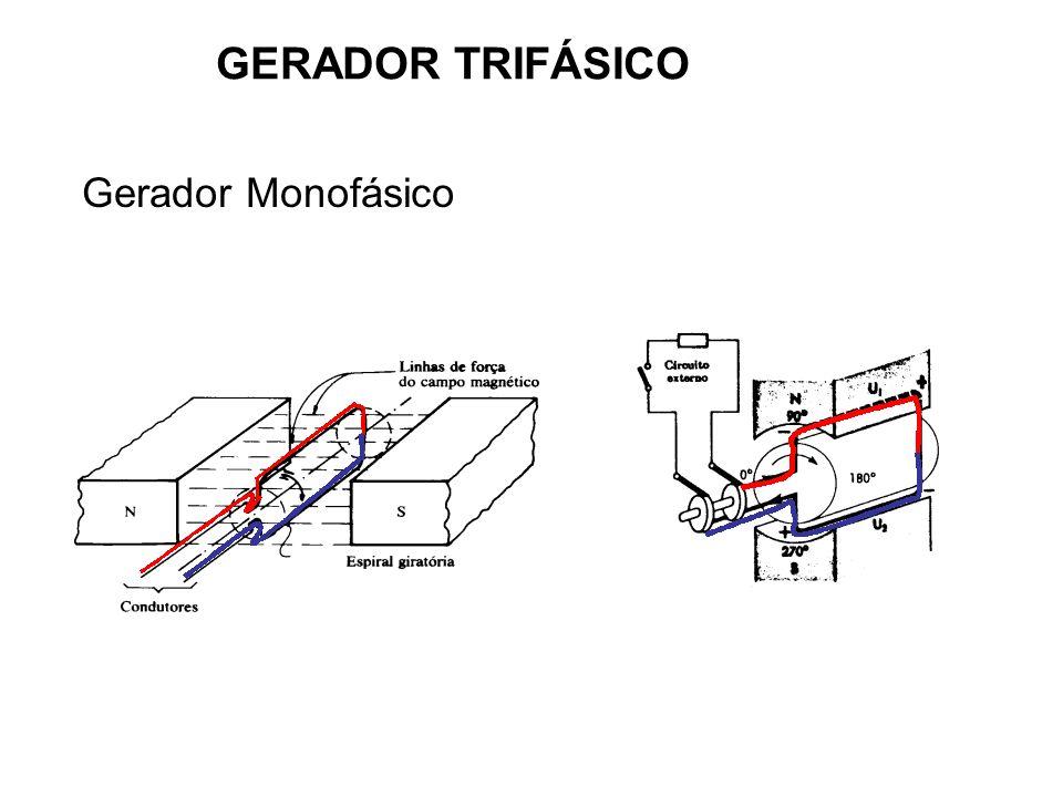 GERADOR TRIFÁSICO Gerador Monofásico