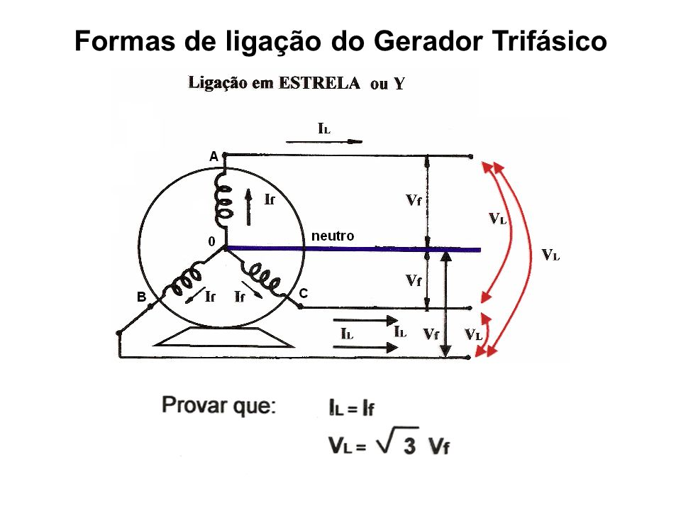 Formas de ligação do Gerador Trifásico