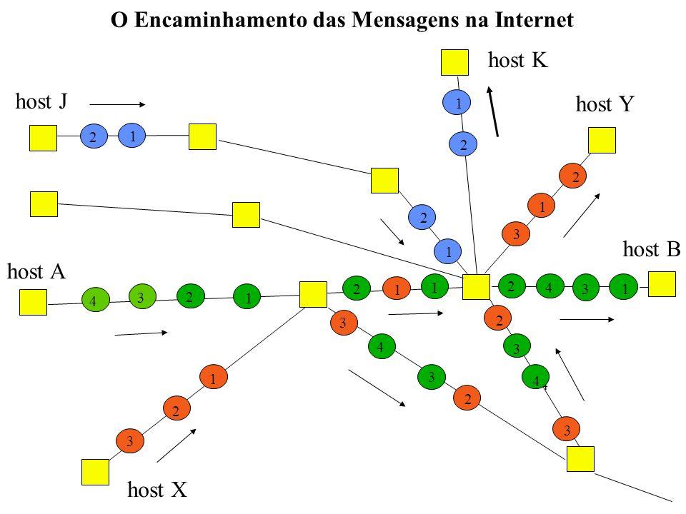 O Encaminhamento das Mensagens na Internet