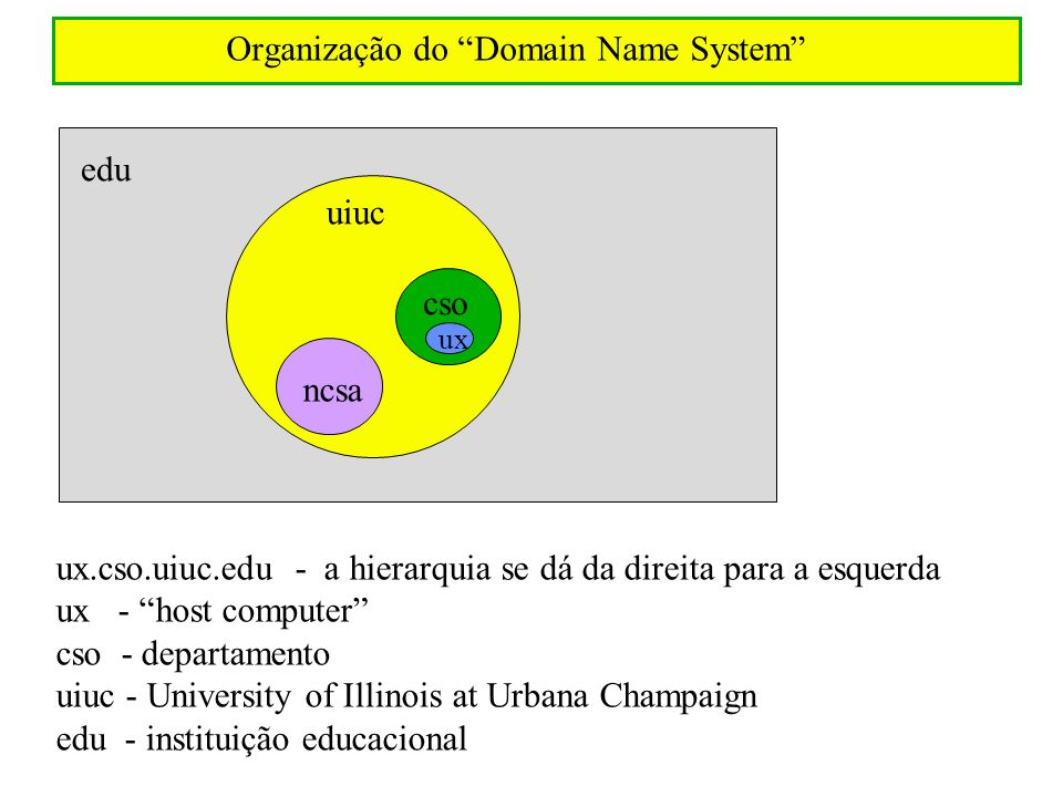 Organização do Domain Name System