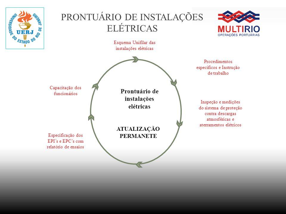 Prontuário de instalações elétricas ATUALIZAÇÃO PERMANETE