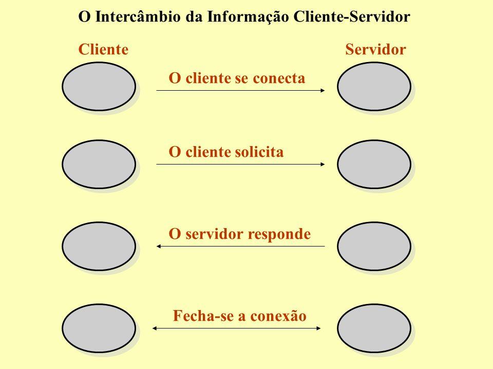 O Intercâmbio da Informação Cliente-Servidor