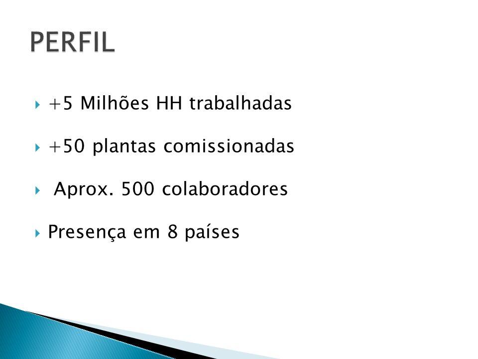 PERFIL +5 Milhões HH trabalhadas +50 plantas comissionadas