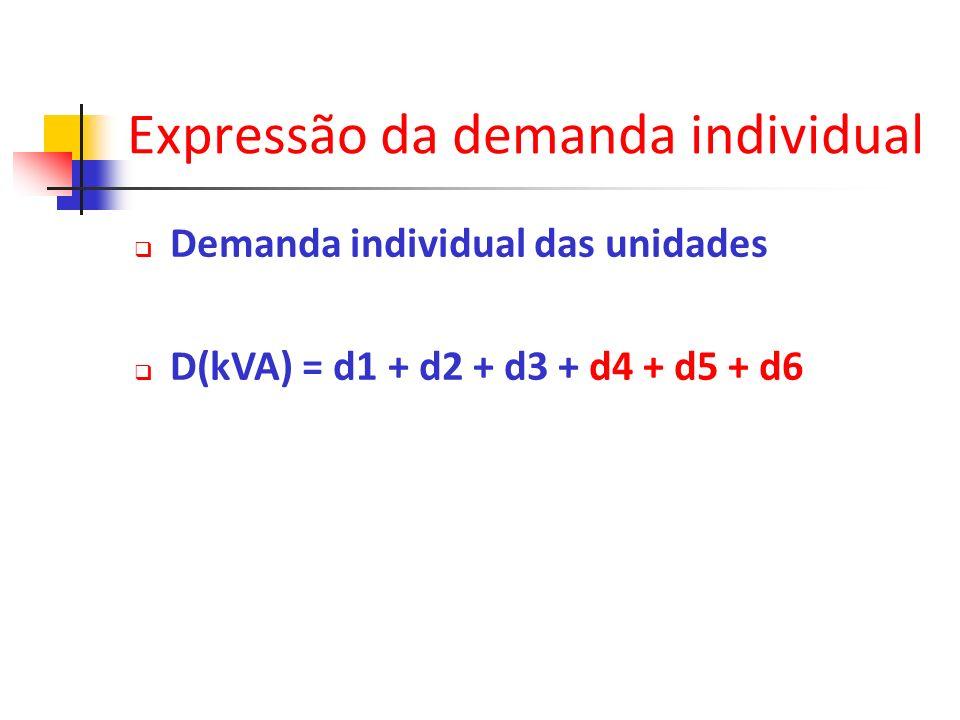 Expressão da demanda individual