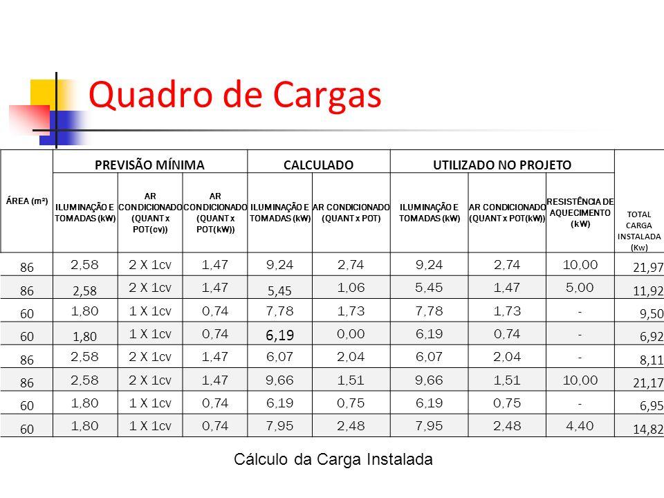 Quadro de Cargas Cálculo da Carga Instalada 6,19 PREVISÃO MÍNIMA